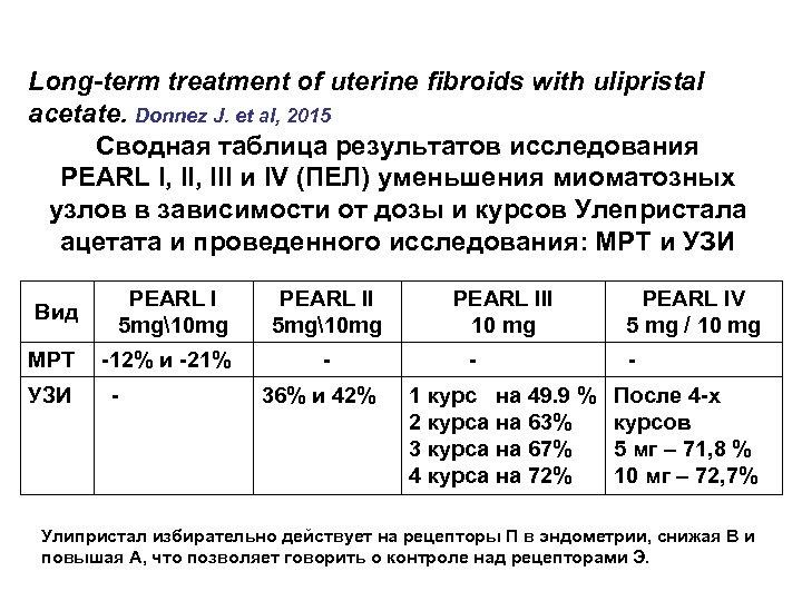 Long-term treatment of uterine fibroids with ulipristal acetate. Donnez J. et al, 2015 Сводная