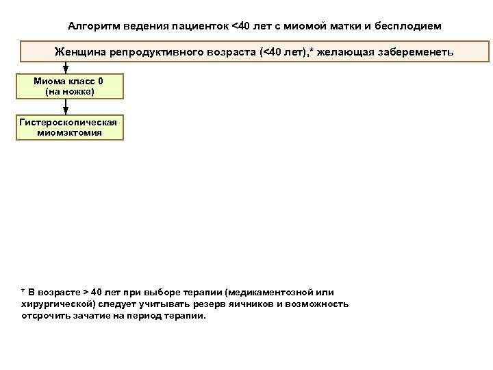 Алгоритм ведения пациенток <40 лет с миомой матки и бесплодием Женщина репродуктивного возраста (<40