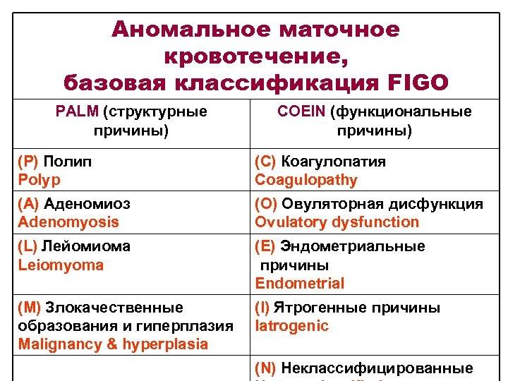 Аномальное маточное кровотечение, базовая классификация FIGO PALM (структурные причины) COEIN (функциональные причины) (Р) Полип
