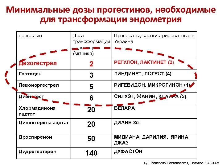 Минимальные дозы прогестинов, необходимые для трансформации эндометрия прогестин Доза Препараты, зарегистрированные в трансформации Украине