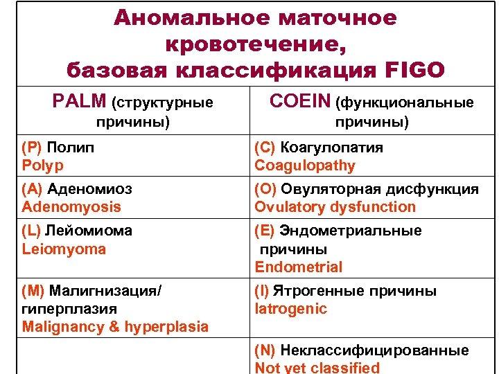 Аномальное маточное кровотечение, базовая классификация FIGO PALM (структурные COEIN (функциональные причины) (Р) Полип Polyp