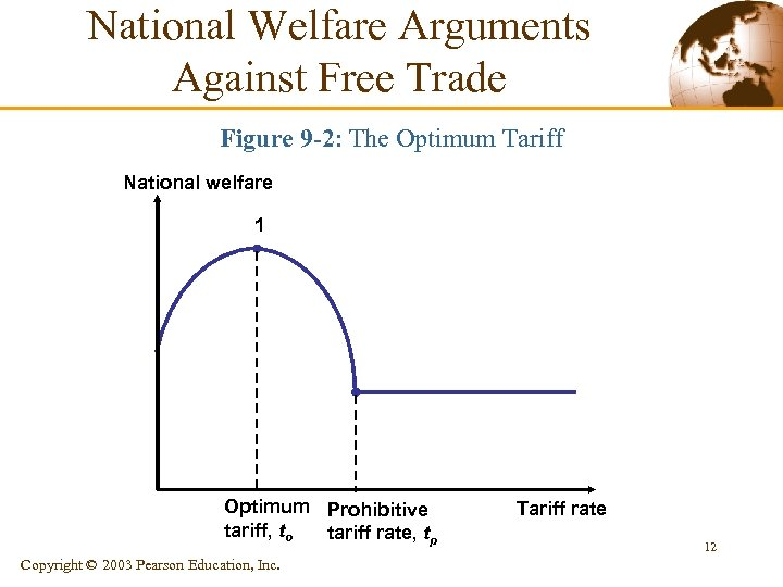 National Welfare Arguments Against Free Trade Figure 9 -2: The Optimum Tariff National welfare