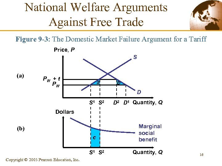 National Welfare Arguments Against Free Trade Figure 9 -3: The Domestic Market Failure Argument
