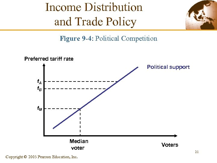 Income Distribution and Trade Policy Figure 9 -4: Political Competition Preferred tariff rate Political