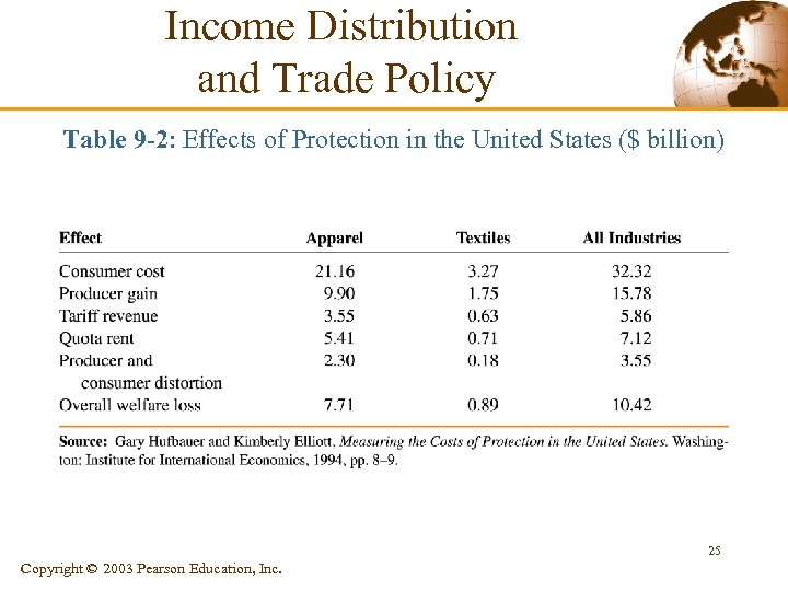 Income Distribution and Trade Policy Table 9 -2: Effects of Protection in the United