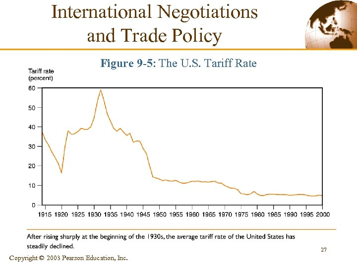 International Negotiations and Trade Policy Figure 9 -5: The U. S. Tariff Rate 27