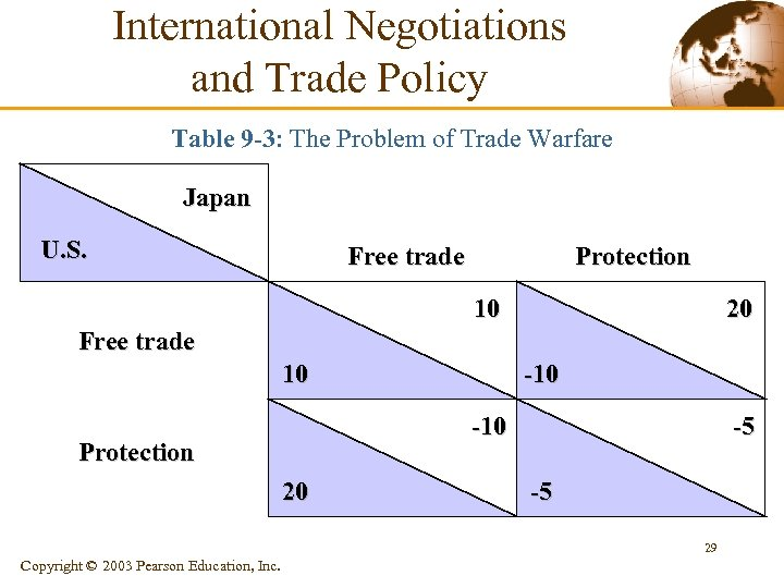 International Negotiations and Trade Policy Table 9 -3: The Problem of Trade Warfare Japan
