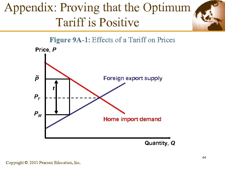 Appendix: Proving that the Optimum Tariff is Positive Figure 9 A-1: Effects of a