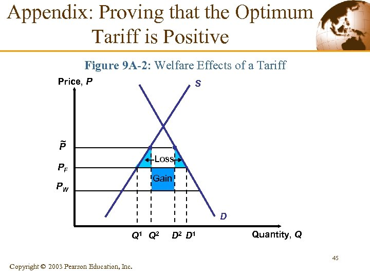 Appendix: Proving that the Optimum Tariff is Positive Figure 9 A-2: Welfare Effects of