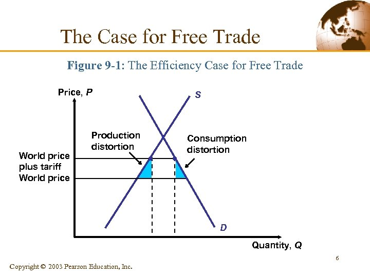 The Case for Free Trade Figure 9 -1: The Efficiency Case for Free Trade