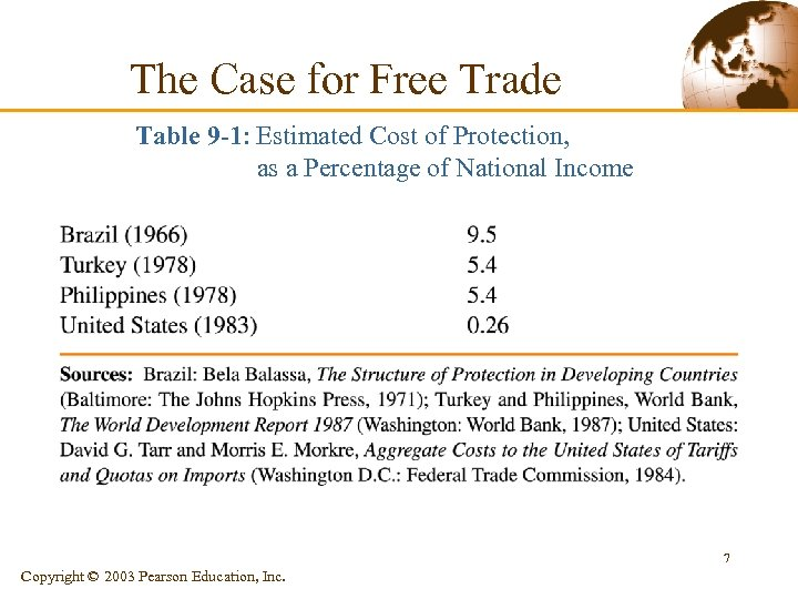 The Case for Free Trade Table 9 -1: Estimated Cost of Protection, as a
