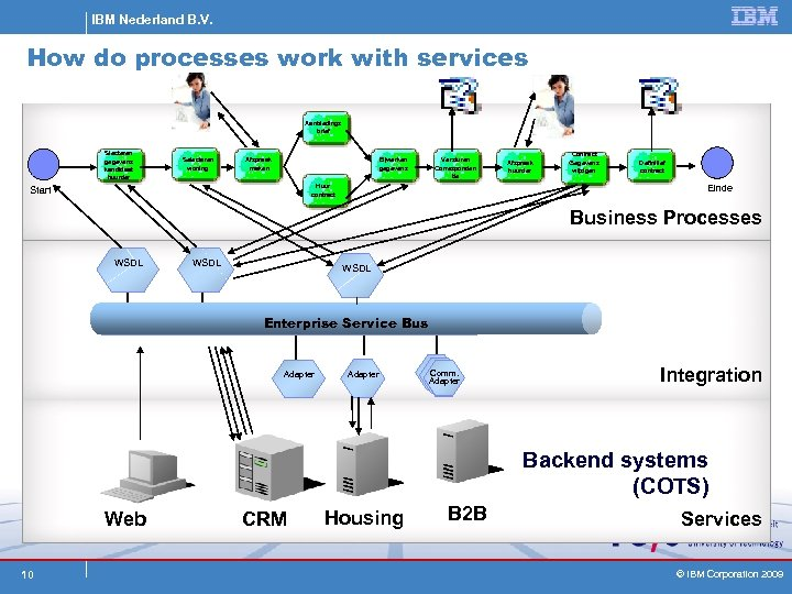 IBM Nederland B. V. How do processes work with services Aanbiedings brief Slecteren gegevens