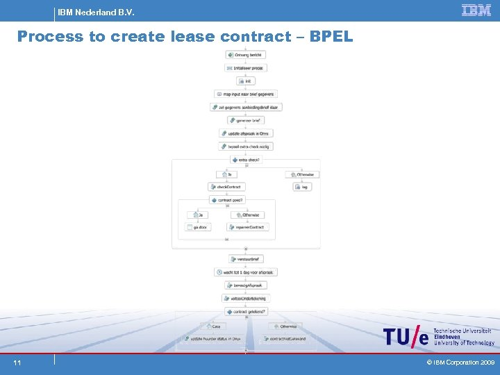 IBM Nederland B. V. Process to create lease contract – BPEL 11 © IBM