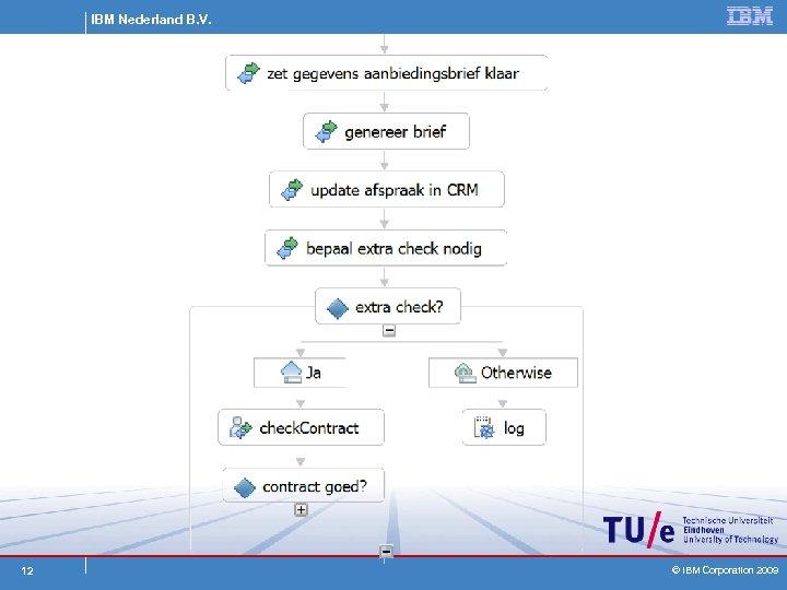 IBM Nederland B. V. 12 © IBM Corporation 2009