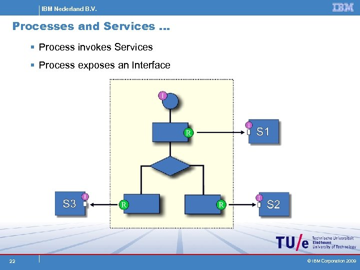 IBM Nederland B. V. Processes and Services … § Process invokes Services § Process