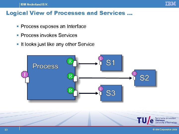 IBM Nederland B. V. Logical View of Processes and Services … § Process exposes