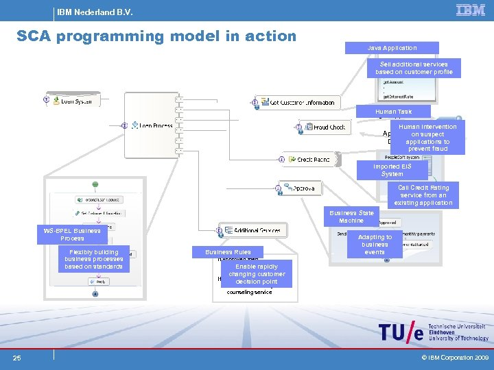 IBM Nederland B. V. SCA programming model in action Java Application Sell additional services
