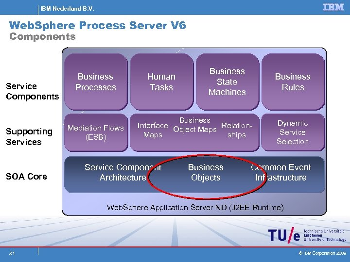 IBM Nederland B. V. Web. Sphere Process Server V 6 Components Service Components Supporting