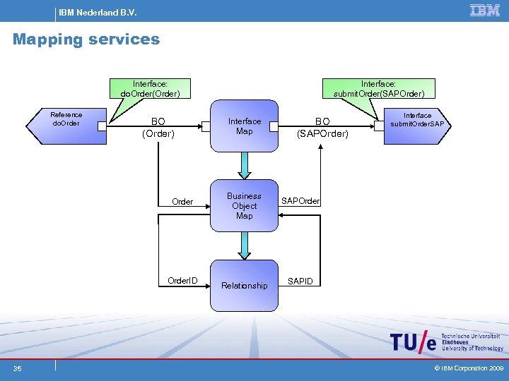 IBM Nederland B. V. Mapping services Interface: do. Order(Order) Reference do. Order BO (Order)