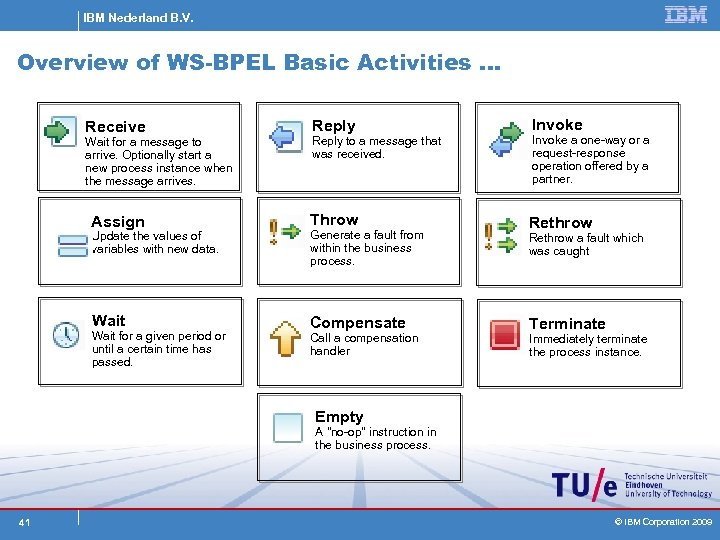 IBM Nederland B. V. Overview of WS-BPEL Basic Activities … Receive Reply Invoke Reply