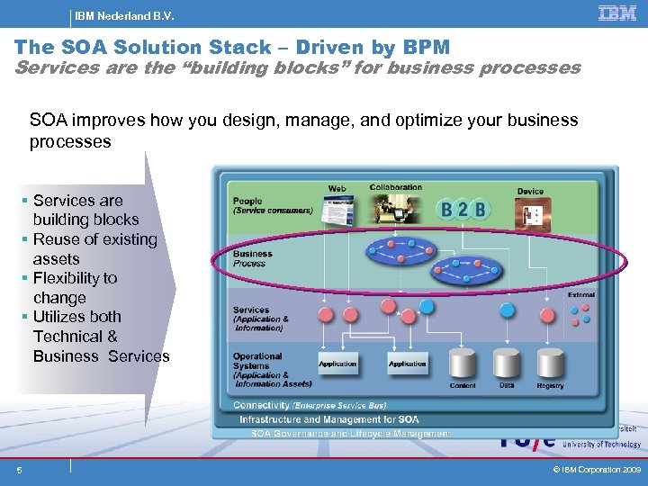 IBM Nederland B. V. The SOA Solution Stack – Driven by BPM Services are