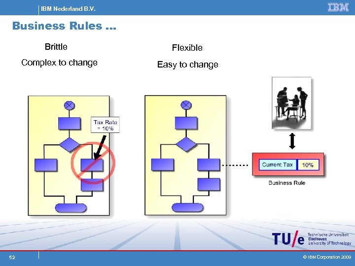 IBM Nederland B. V. Business Rules … Brittle Complex to change 52 Flexible Easy
