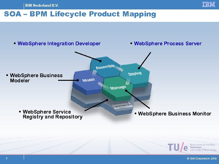 IBM Nederland B. V. SOA – BPM Lifecycle Product Mapping § Web. Sphere Integration