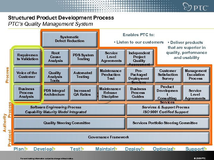 Structured Product Development Process PTC's Quality Management System Enables PTC to: Systematic Defect Reduction