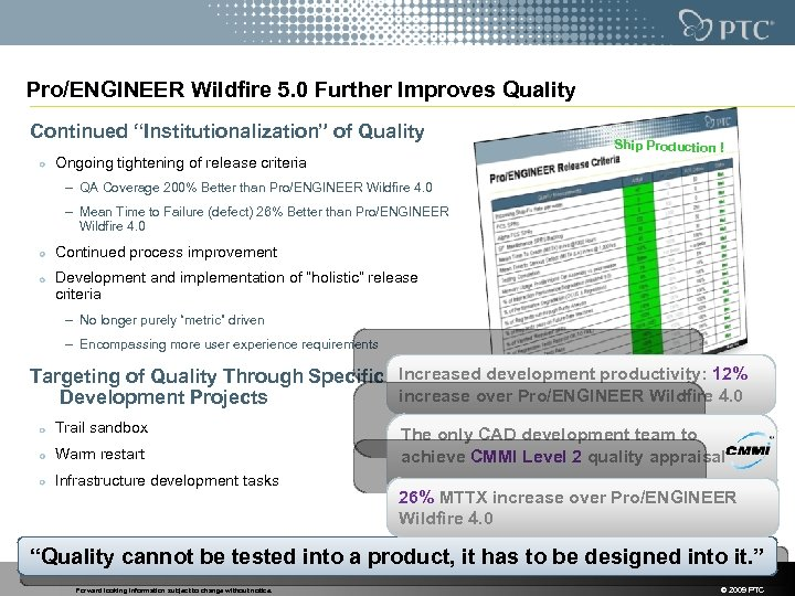 "Pro/ENGINEER Wildfire 5. 0 Further Improves Quality Continued ""Institutionalization"" of Quality Ongoing tightening of"