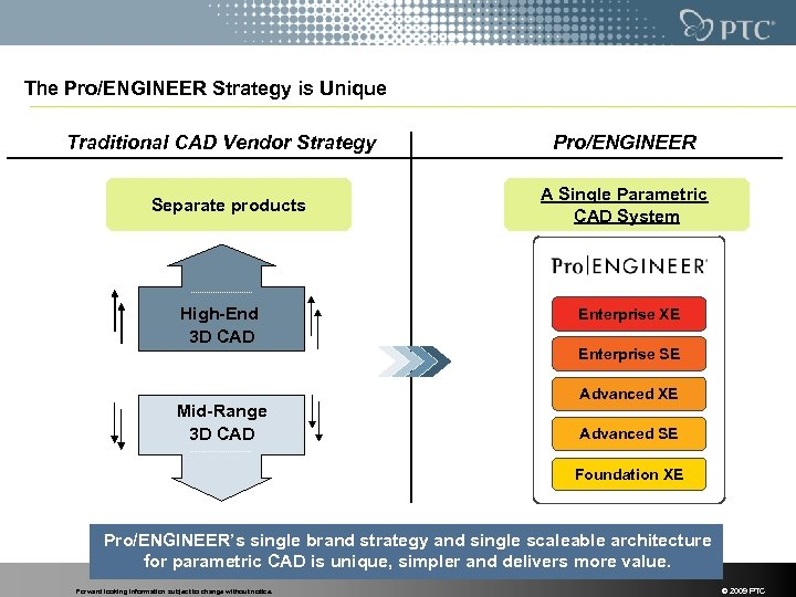 The Pro/ENGINEER Strategy is Unique Traditional CAD Vendor Strategy Separate products High-End 3 D