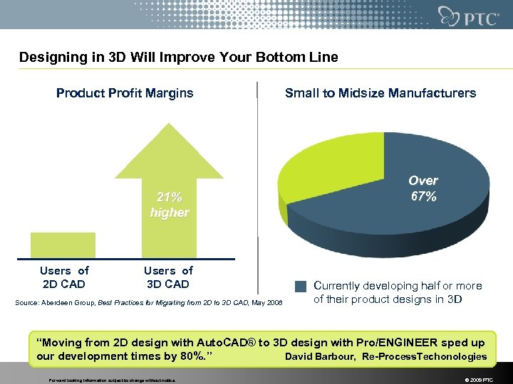 Designing in 3 D Will Improve Your Bottom Line Product Profit Margins 21% higher