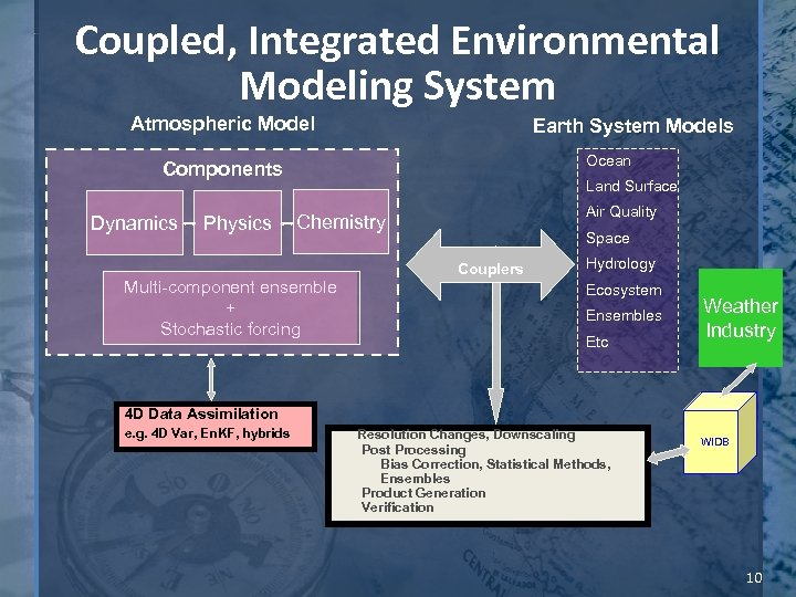Coupled, Integrated Environmental Modeling System Atmospheric Model Earth System Models Ocean Components Dynamics Physics