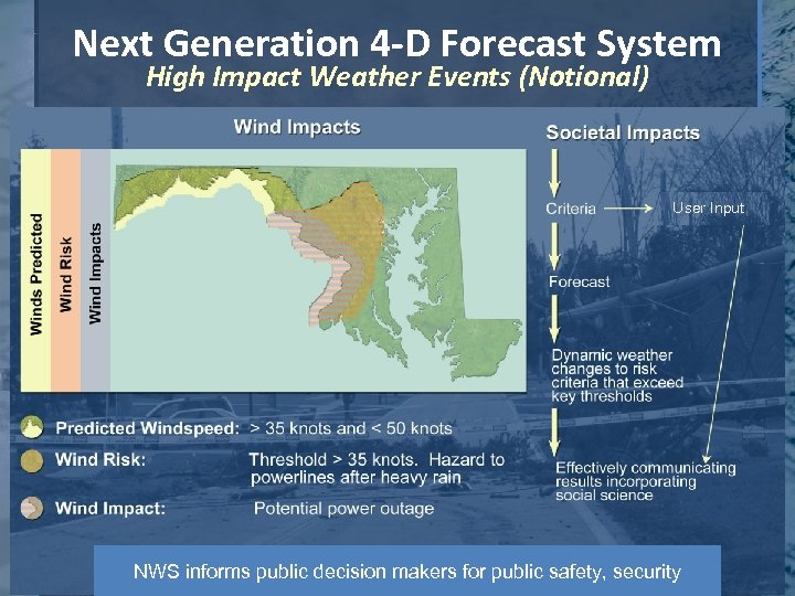Next Generation 4 -D Forecast System High Impact Weather Events (Notional) User Input NWS