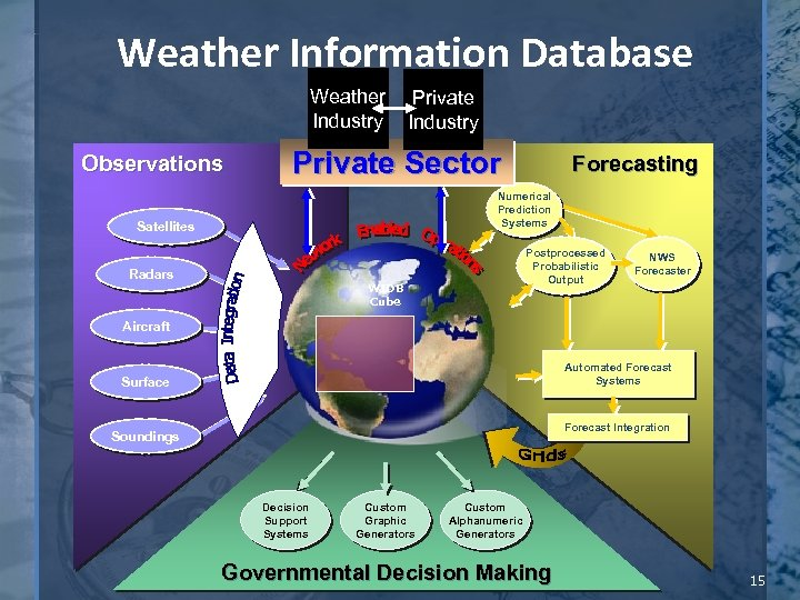 Weather Information Database Weather Industry Observations Private Industry Private Sector Forecasting Numerical Prediction Systems