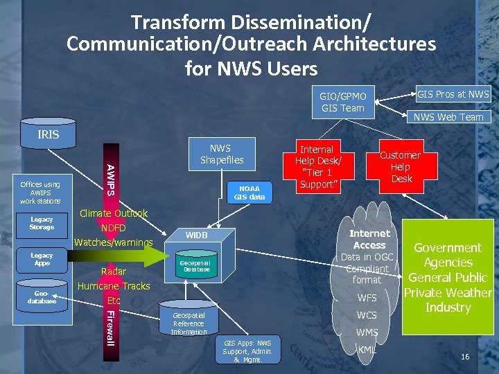 Transform Dissemination/ Communication/Outreach Architectures for NWS Users GIS Pros at NWS GIO/GPMO GIS Team
