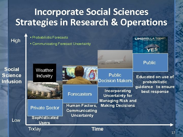 Incorporate Social Sciences Strategies in Research & Operations High • Probabilistic Forecasts • Communicating