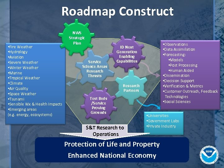 Roadmap Construct • Fire Weather • Hydrology • Aviation • Severe Weather • Winter