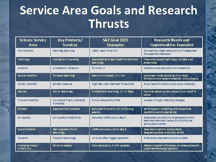 Service Area Goals and Research Thrusts Science Service Area Key Products/ Services S&T Goal
