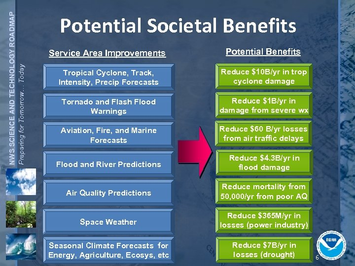 NWS SCIENCE AND TECHNOLOGY ROADMAP Preparing for Tomorrow… Today Potential Societal Benefits Service Area