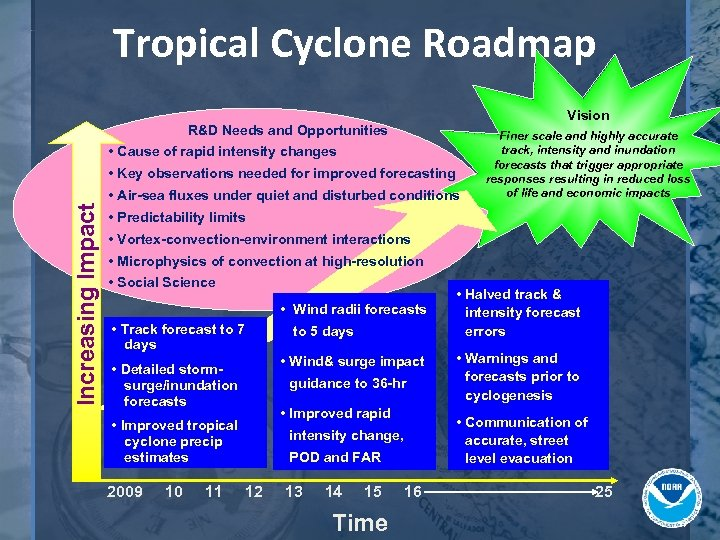 Tropical Cyclone Roadmap Vision R&D Needs and Opportunities • Cause of rapid intensity changes