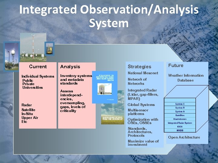 Integrated Observation/Analysis System Current Individual Systems Public Private Universities Radar Satellite In-Situ Upper Air