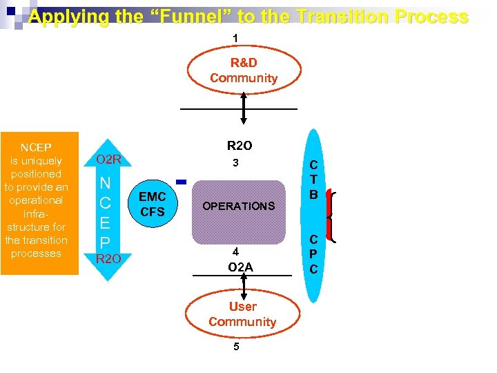 "Applying the ""Funnel"" to the Transition Process 1 R&D Community 1. Large ""volume"" of"