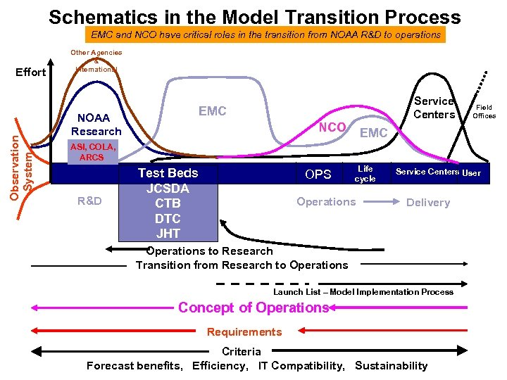 Schematics in the Model Transition Process EMC and NCO have critical roles in the