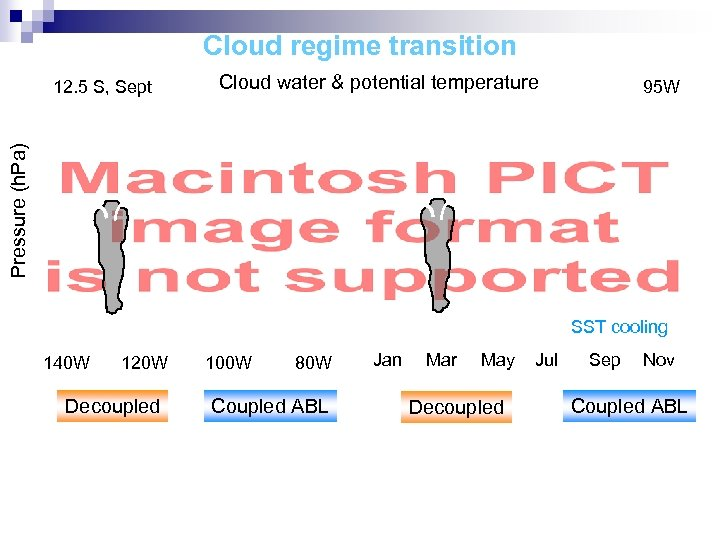 Cloud regime transition Cloud water & potential temperature 95 W Pressure (h. Pa) 12.