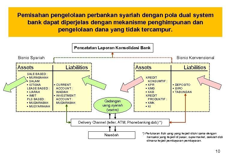 Pemisahan pengelolaan perbankan syariah dengan pola dual system bank dapat diperjelas dengan mekanisme penghimpunan