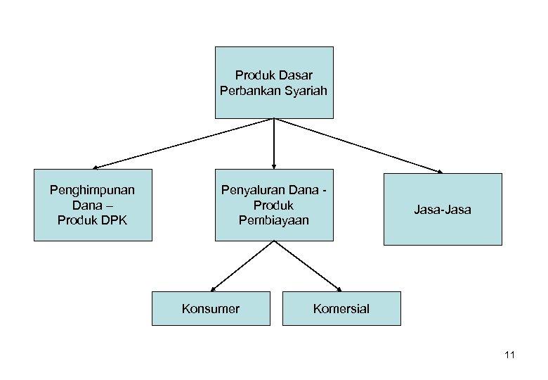 Produk Dasar Perbankan Syariah Penghimpunan Dana – Produk DPK Penyaluran Dana Produk Pembiayaan Konsumer