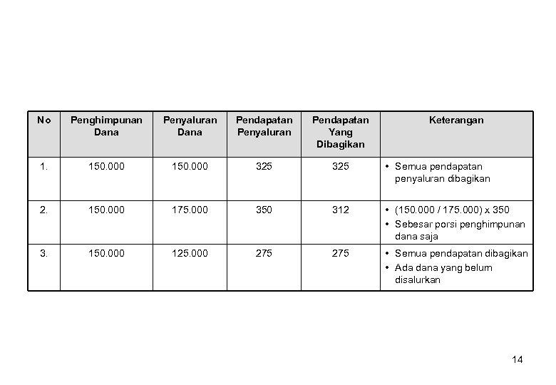 No Penghimpunan Dana Penyaluran Dana Pendapatan Penyaluran Pendapatan Yang Dibagikan Keterangan 1. 150. 000