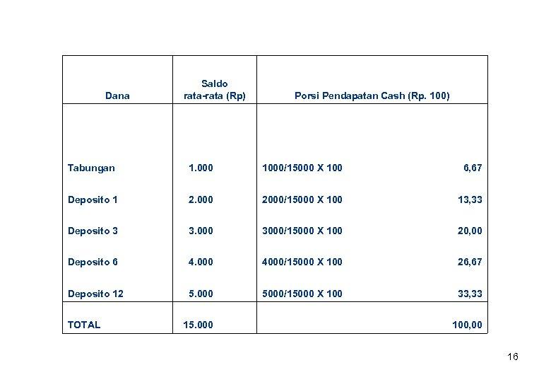 Saldo rata-rata (Rp) Dana Porsi Pendapatan Cash (Rp. 100) Tabungan 1. 000 1000/15000
