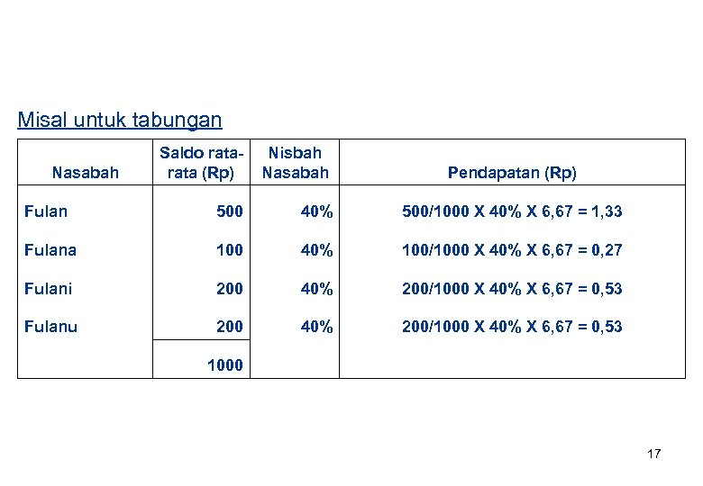 Misal untuk tabungan Saldo rata (Rp) Nisbah Nasabah Fulan 500 40% 500/1000 X 40%