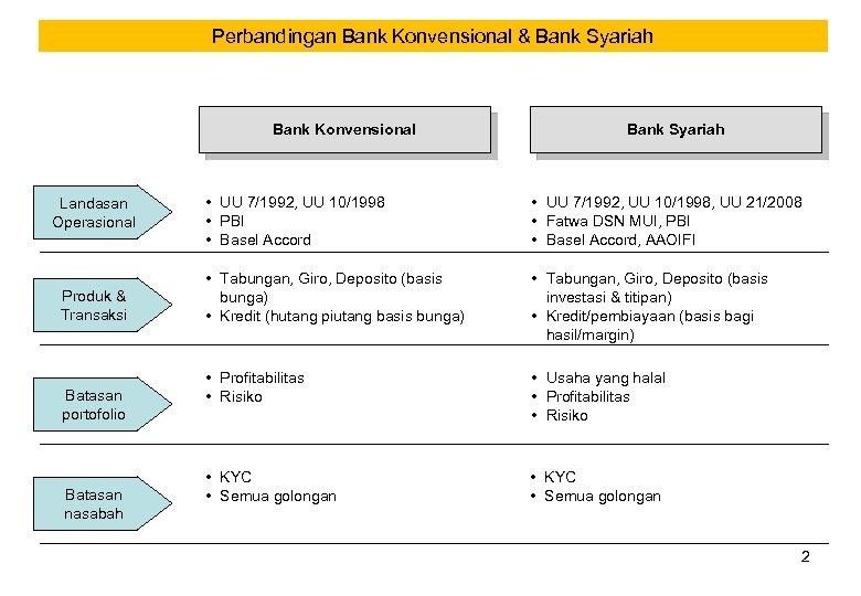 Perbandingan Bank Konvensional & Bank Syariah Bank Konvensional Landasan Operasional Produk & Transaksi Batasan